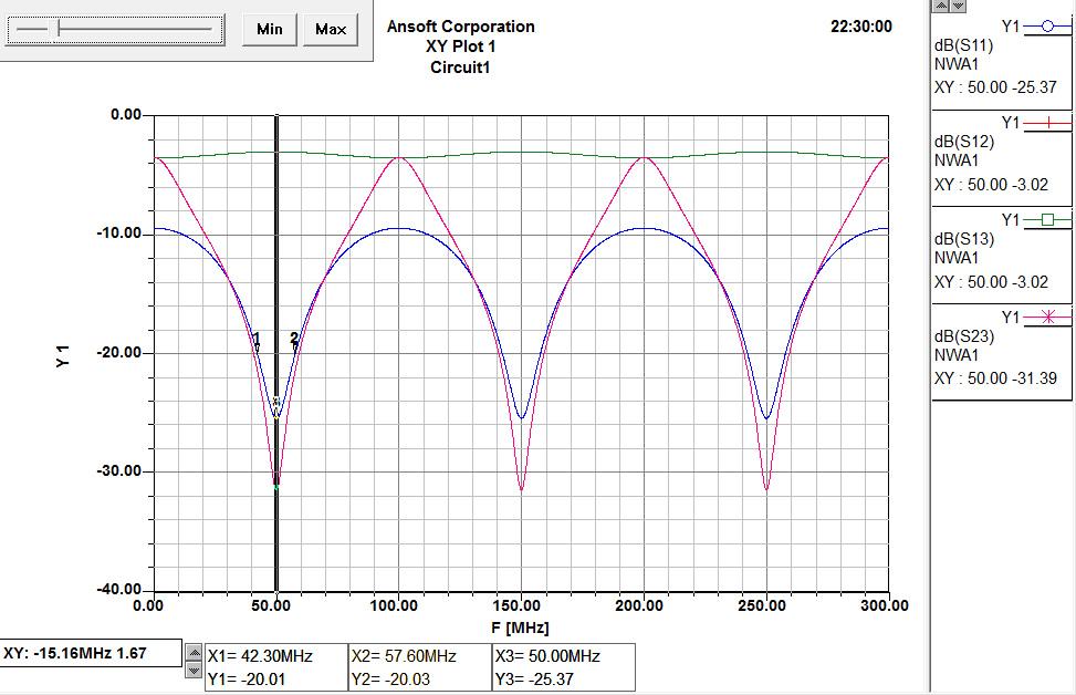Wilkinson-75-Coax-S-Parameter