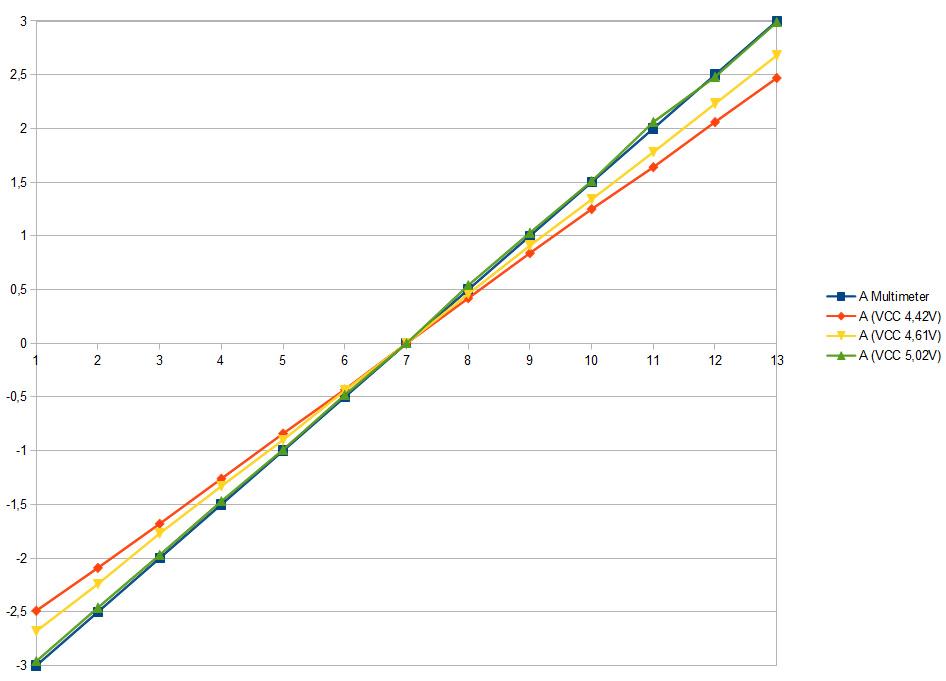 ACS 712 Messungen für VCC