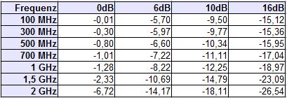 schalter-dgl-tabelle2