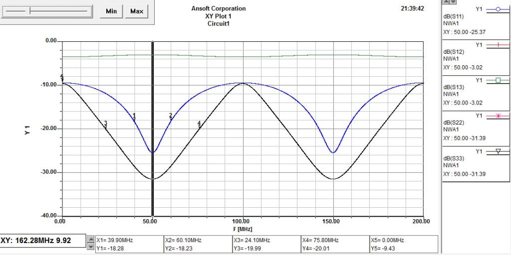 wilkinson 2 Koax 75 graf